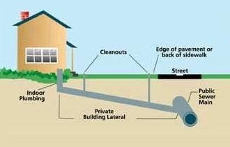 How do you Know Your Sewer Lateral Line is Damaged?